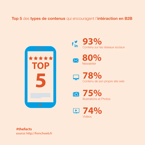 content marketing B2C et B2B