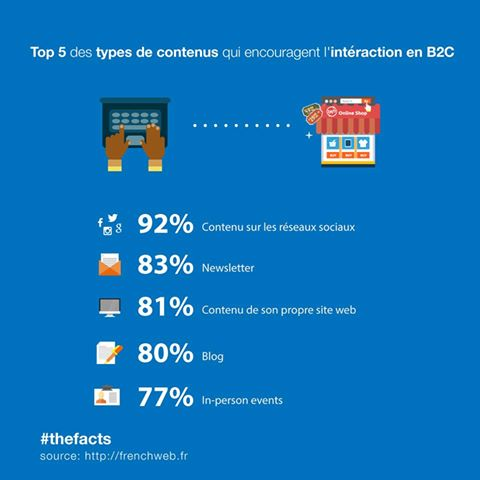 content marketing B2B et B2C