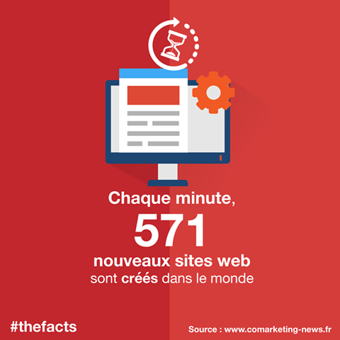 nombre de sites web sur internet